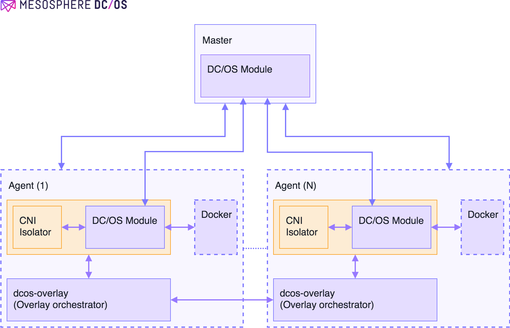 Software architecture for DC/OS overlay control plane.