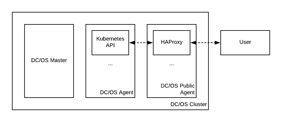 Exposing the Kubernetes API using HAProxy